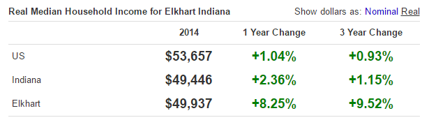 elkhart-household-median-income