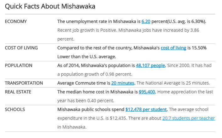 city-facts-mishawaka-indiana