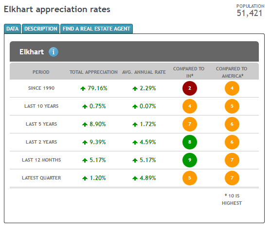 elkhart-appreciation-rates