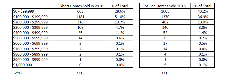 granger real estate report